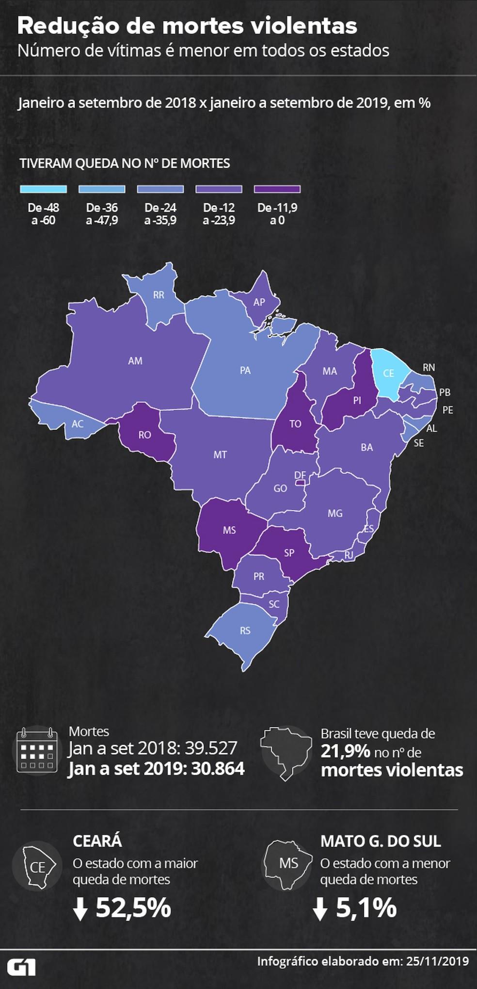 Todos os estados registram redução no número de assassinatos — Foto: Cido Gonçalves/G1