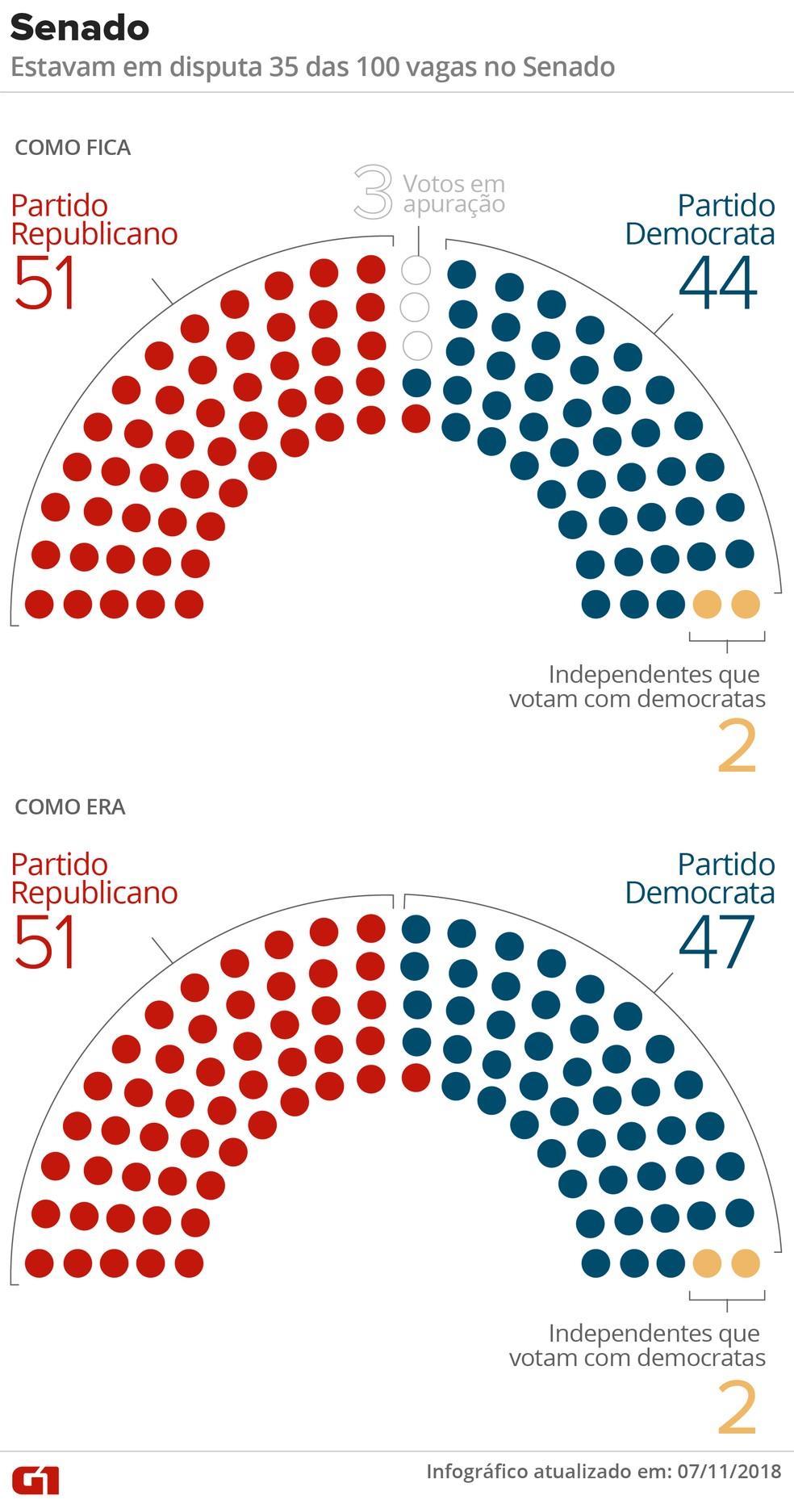 Eleições para o Senado nos EUA — Foto: Arte/G1
