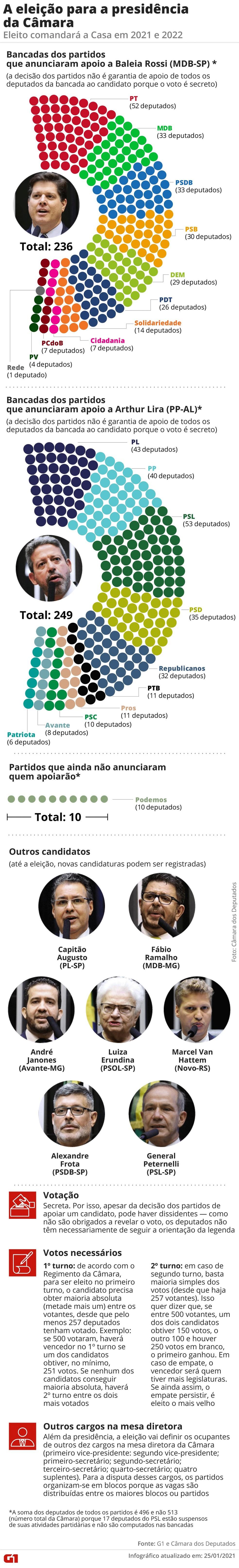 A eleição para a presidência da Câmara — Foto: Editoria de Arte / G1