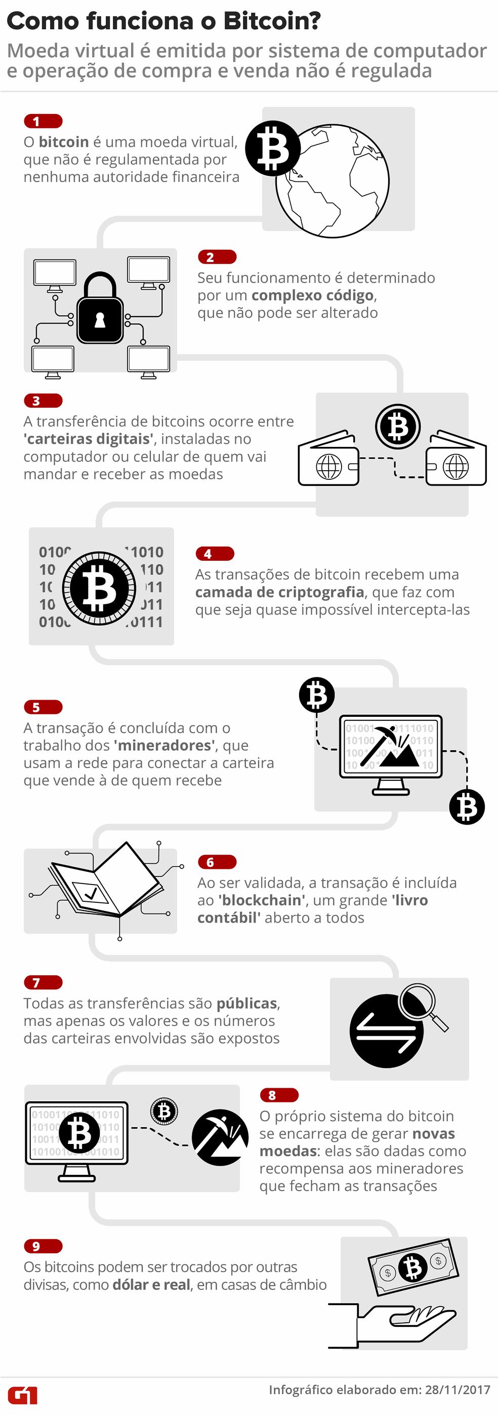 Infográfico: Como funciona o bitcoin (Foto: Igor Estrella/G1)