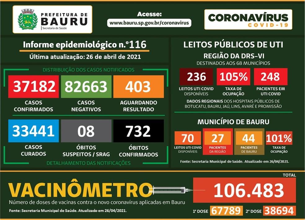 Prefeitura de Bauru soma 732 mortes por Covid — Foto: Prefeitura de Bauru/Divulgação