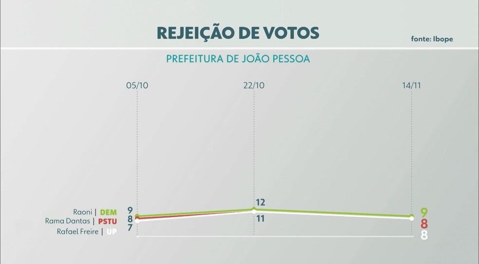 Rejeição de candidatos em João Pessoa, de acordo com terceira pesquisa do Ibope — Foto: TV Cabo Branco/Reprodução