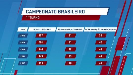 Brasileirão: vantagem dos líderes para o Z-4 é a segunda maior dos pontos corridos com 20 clubes