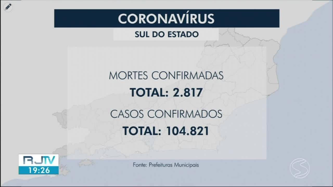 Cidades da região registram novas mortes por Covid-19