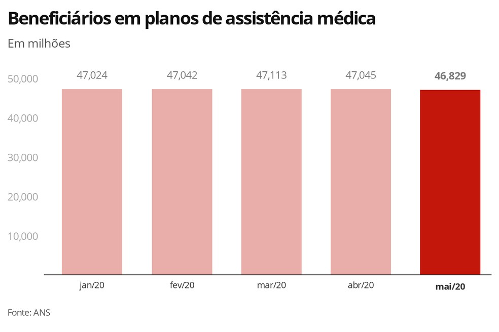 Beneficiários em planos de assistência médica — Foto: Economia G1