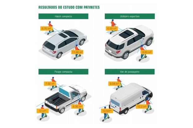 O ponto cego dos carros para patinetes (Foto: CESVI Brasil)