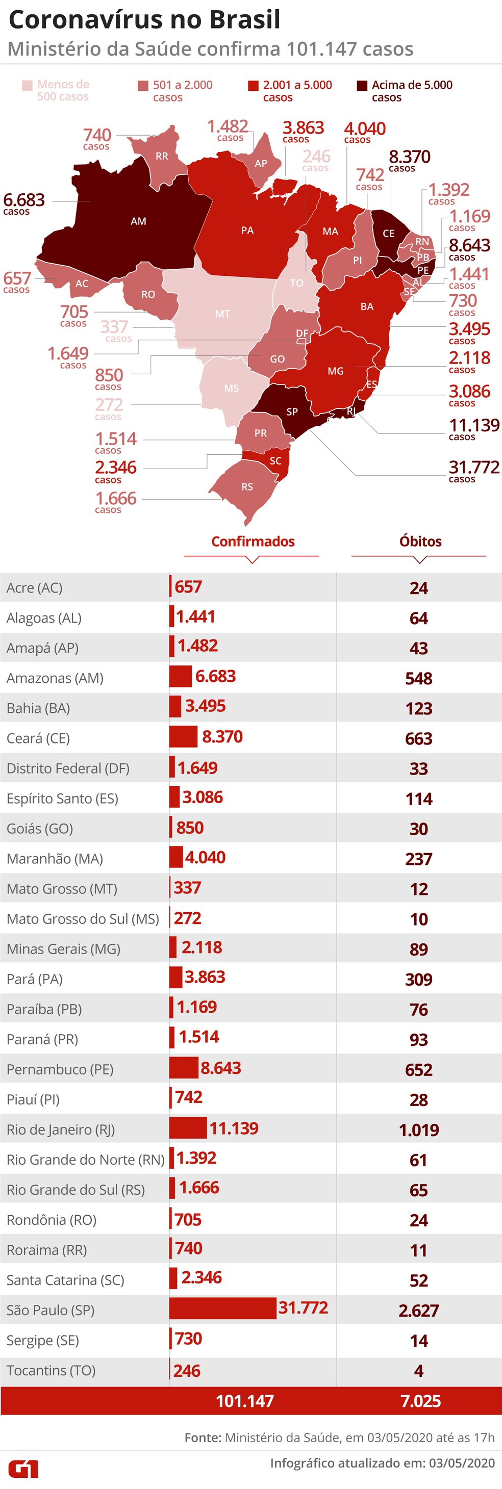 Brasil Tem 7 025 Mortes E 101 147 Casos Confirmados Por