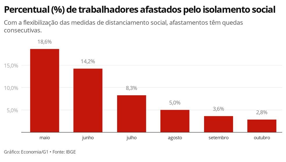 Afastamentos do trabalho devido ao distanciamento social tiveram quedas mensalmente — Foto: Economia/G1