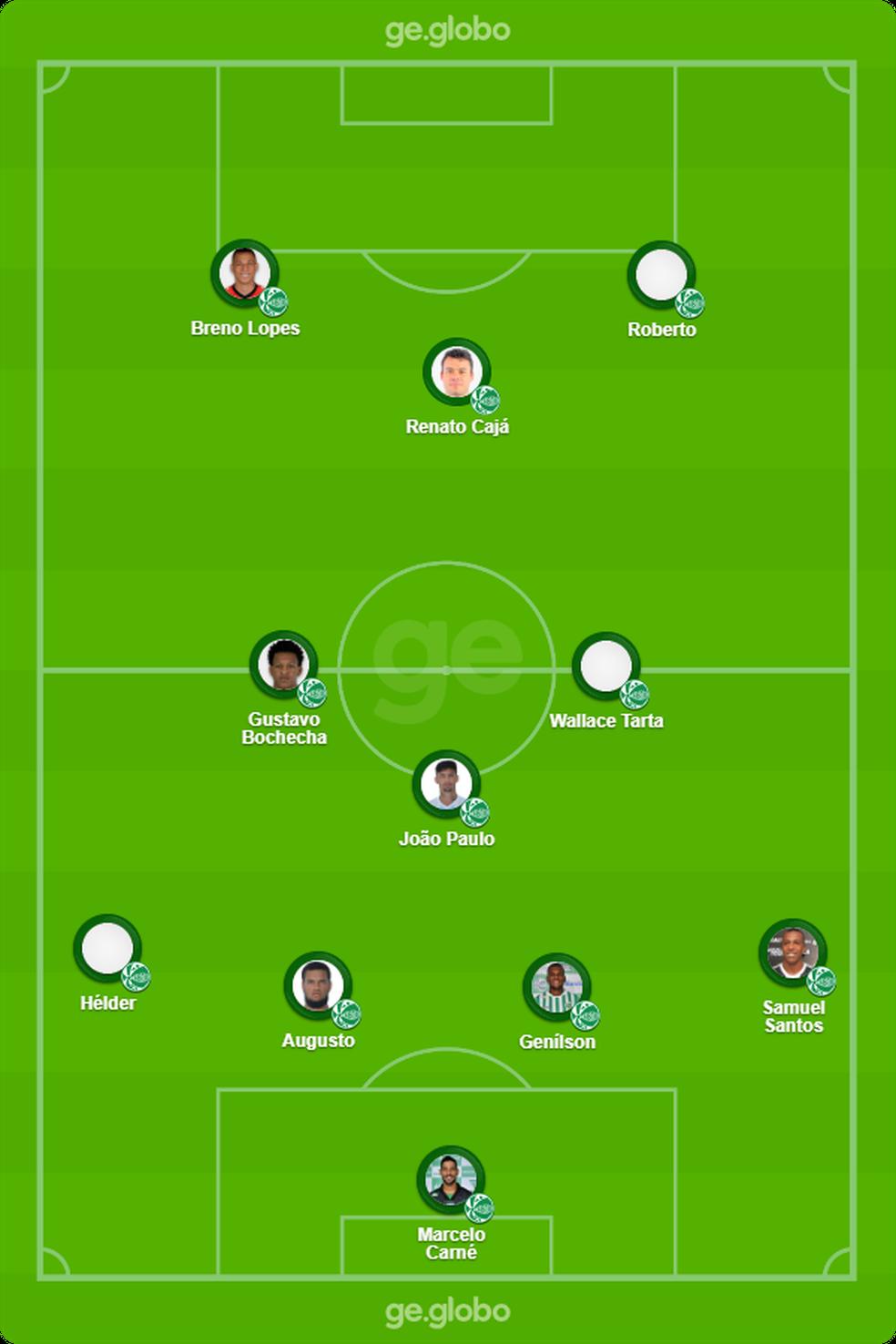 provável Juventude na estreia da Série B contra o CRB — Foto: ge