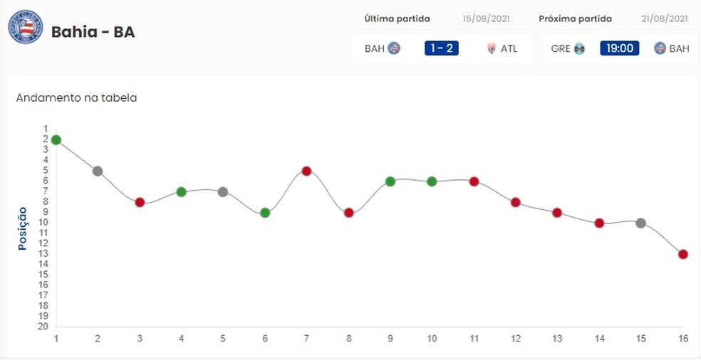 Gráfico mostra queda de rendimento do Bahia — Foto: CBF