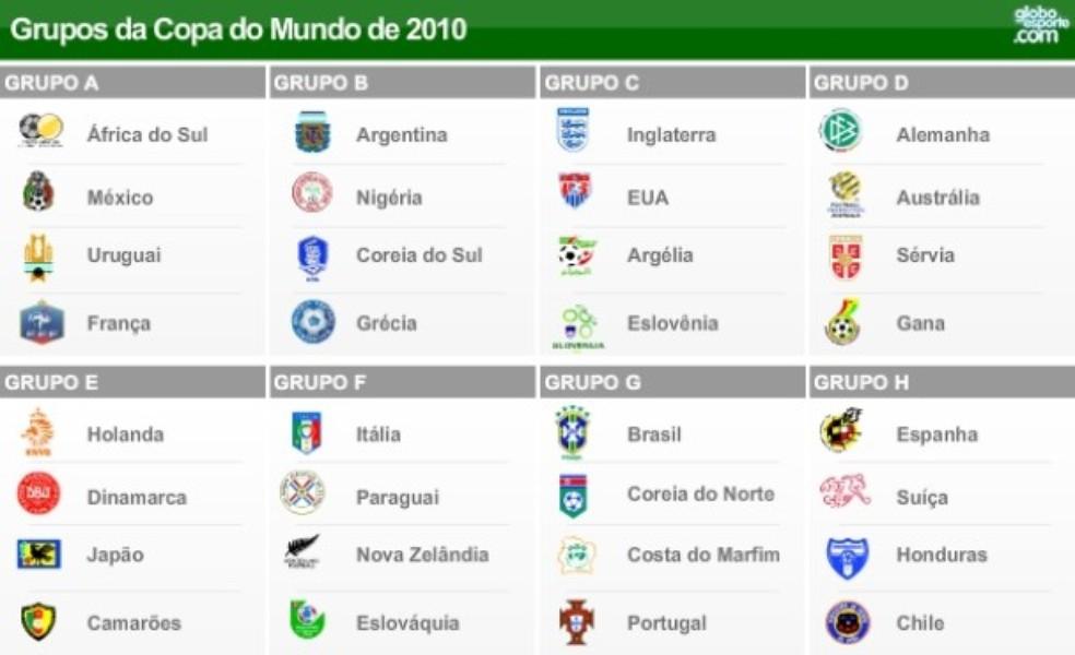 tabela da copa do mundo 2019
