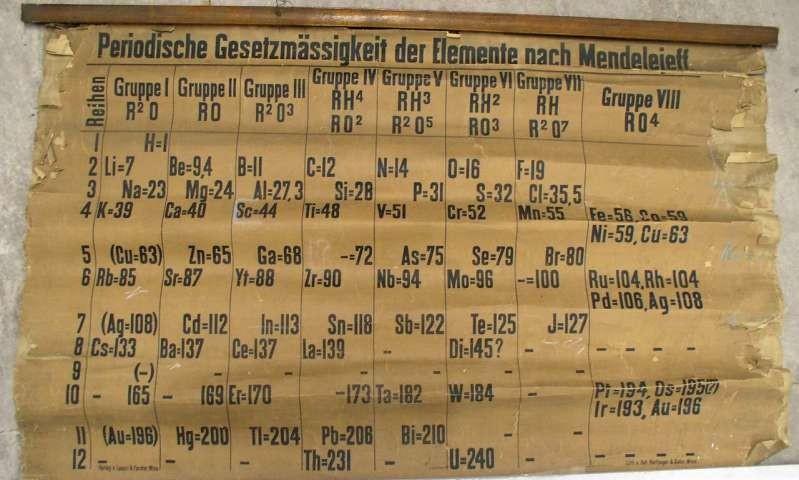 Tabela periódica de 1885 foi produzida em Viena (Foto: University of St Andrews)
