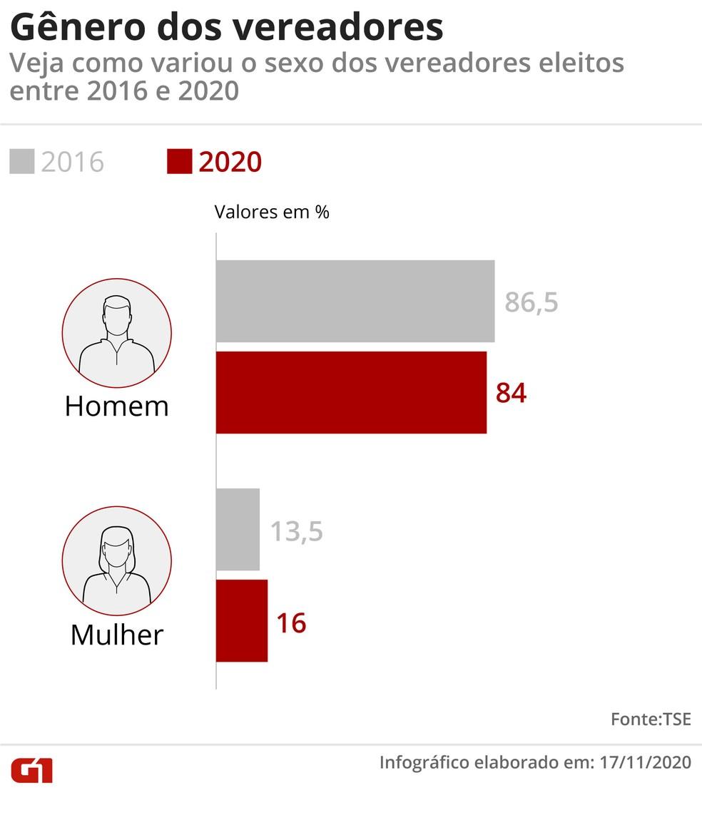 Proporção de mulhereres eleitas para o cargo de vereador aumentou muito pouco entre 2016 e 2020 — Foto: Fernanda Garrafiel/G1
