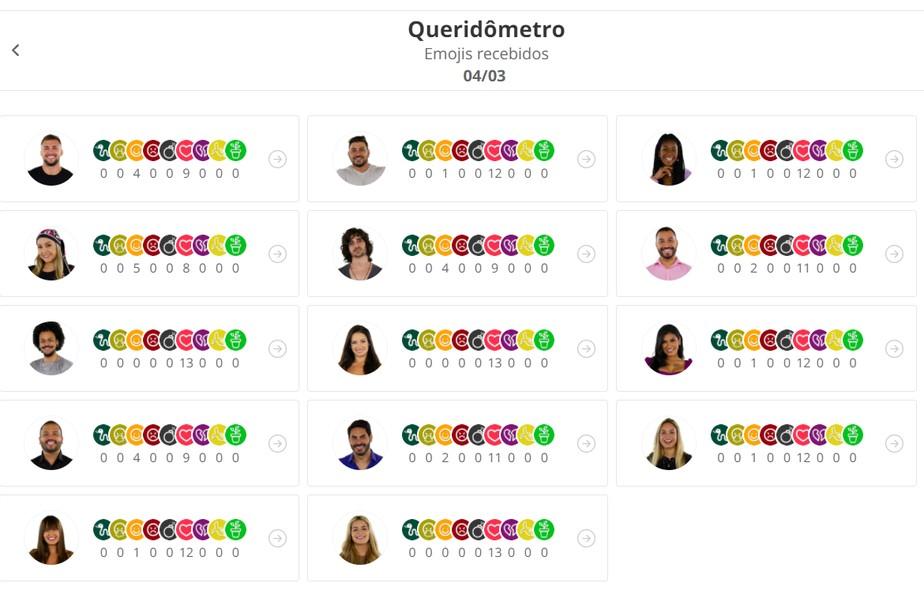 Queridômetro BBB21: Juliette, Viih Tube e o Líder João Luiz são os mais amados da casa