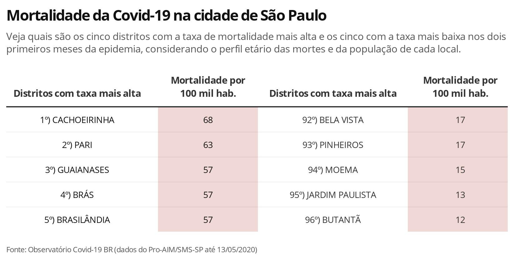 Risco de morte por Covid-19 entre paulistanos pretos com menos de 60 anos é o dobro dos brancos da mesma faixa etária