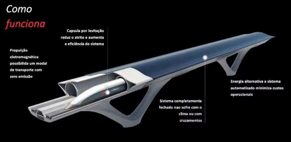 Como funciona? — Foto: HyperloopTT/Divulgação