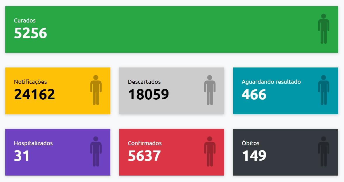 Presidente Prudente recebe mais 35 confirmações e número de casos positivos de Covid-19 sobe para 5.637