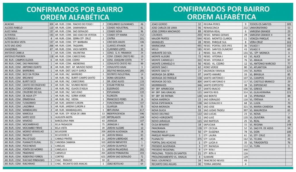 Covid-19: Veja a distribuição por bairros dos 19.526 casos e 306 mortes em Montes Claros
