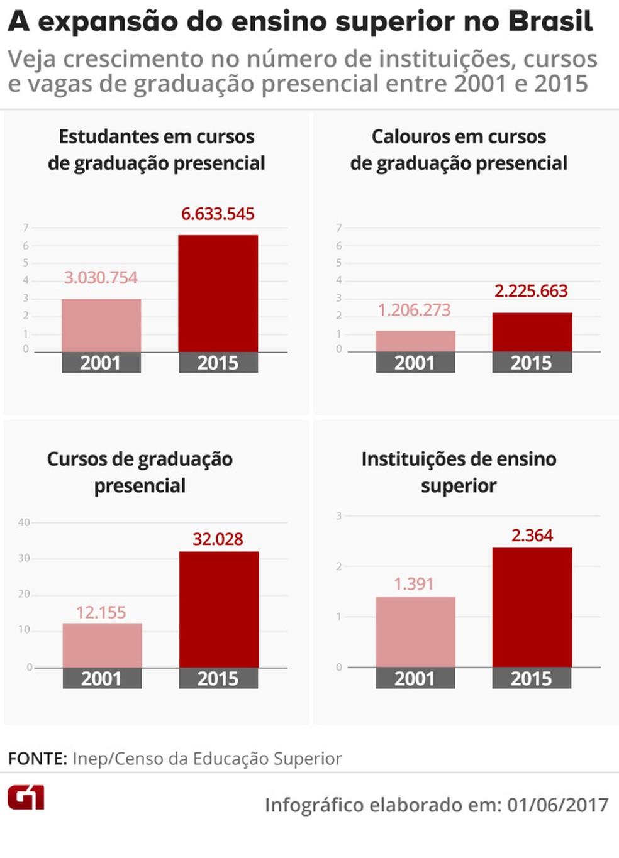 Nos últimos 15 anos, a expansão de vagas nas faculdades privadas foi maior do que nas públicas (Foto: Arte/G1)
