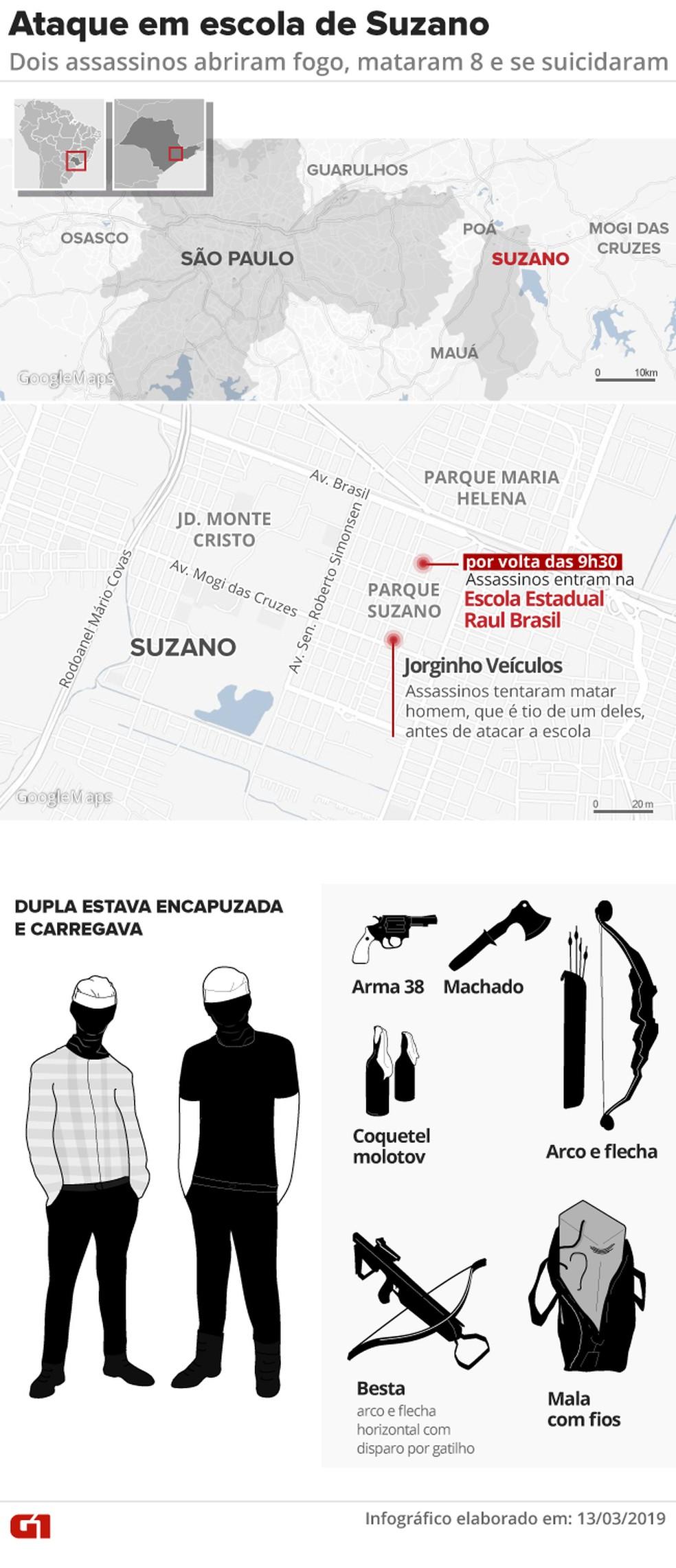 Arte - ataque a escola em Suzano (SP) — Foto:  Juliane Monteiro e Rodrigo Cunha/G1