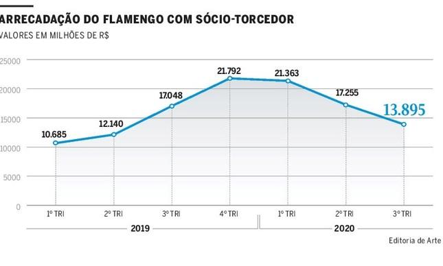 Sócio-torcedor do Flamengo nos últimos trimestres