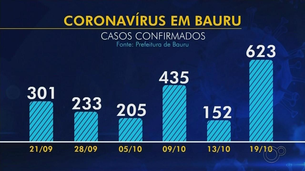 Com mais de 600 registros no mesmo dia, Bauru tem recorde de novos casos da Covid