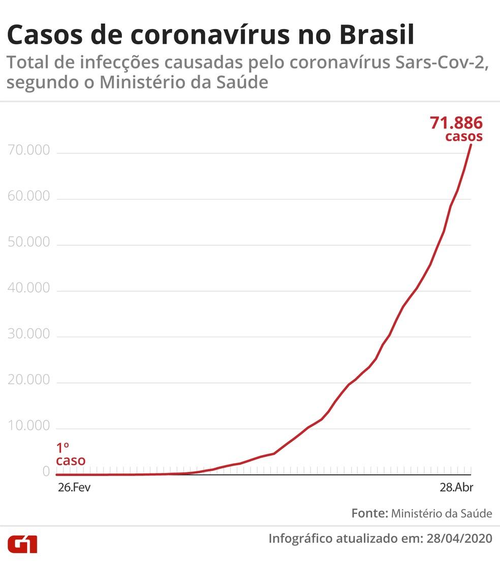Em 24 horas, foram mais 6.209 casos novos confirmados pelo Ministério da Saúde — Foto: Guilherme Pinheiro/ G1