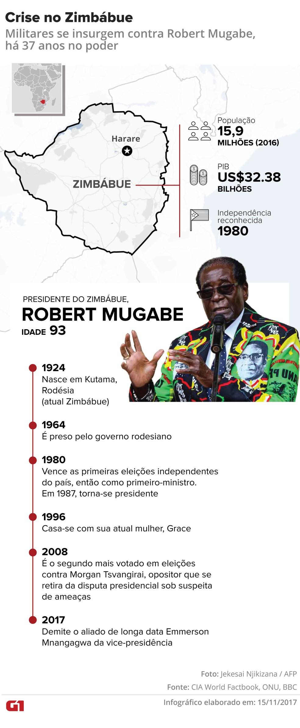 Militares do Zimbábue se insurgem e afastam Robert Mugabe  (Foto: Karina Almeida/Editoria de Arte)