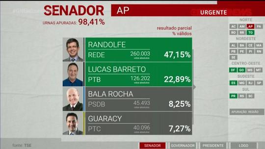 Randolfe e Lucas Barreto estão eleitos para o Senado pelo Amapá