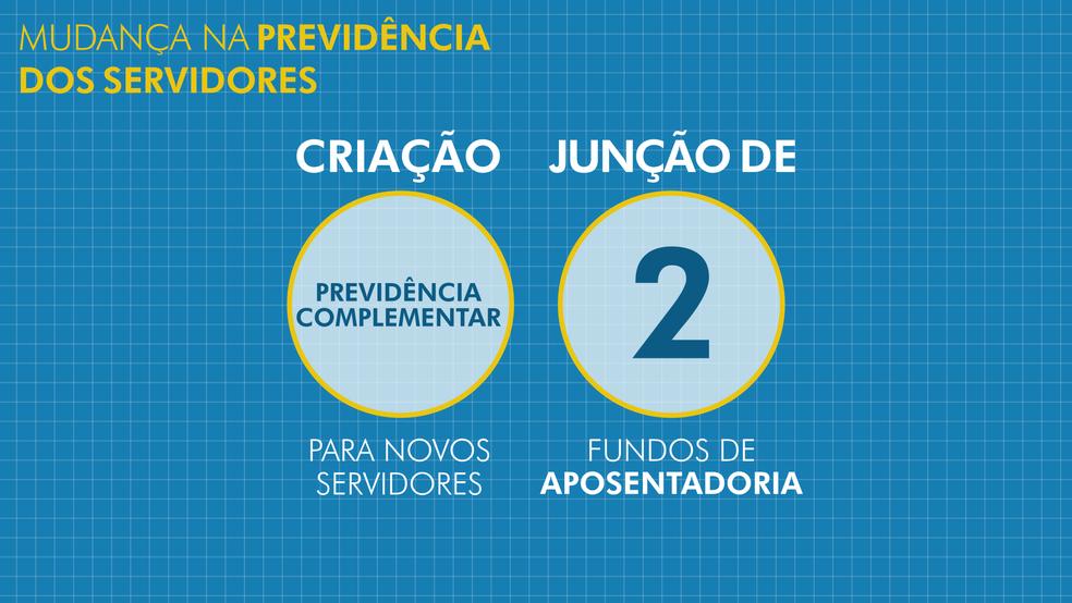Saiba mais sobre o pacote anunciado pelo governo enviado à Câmara (Foto:    Katia Mainardi e Aline Matos/Arte/TV Globo)