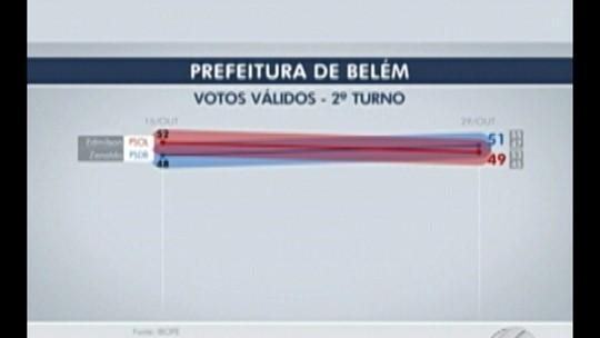 Ibope, votos válidos: Zenaldo tem 51% e Edmilson, 49%