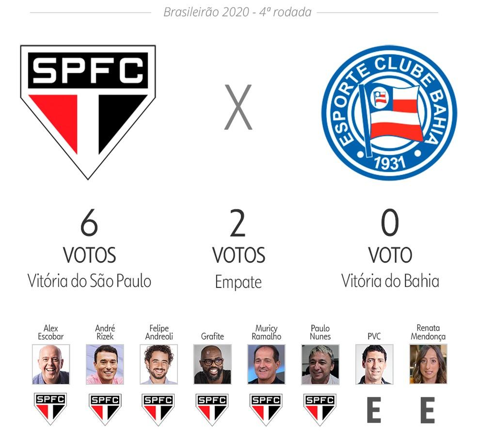 Palpite ge: São Paulo x Bahia — Foto: Infoesporte