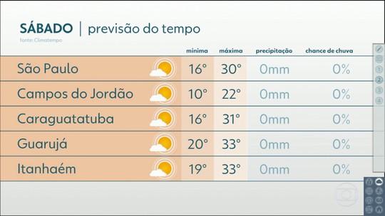 Fim de semana terá temperaturas acima dos 30 graus em SP