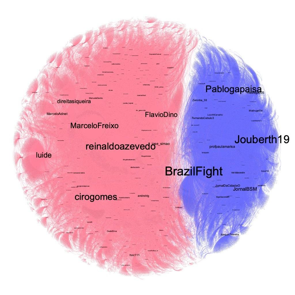 Avaliação de sentimento das menções a Pazuello nas redes