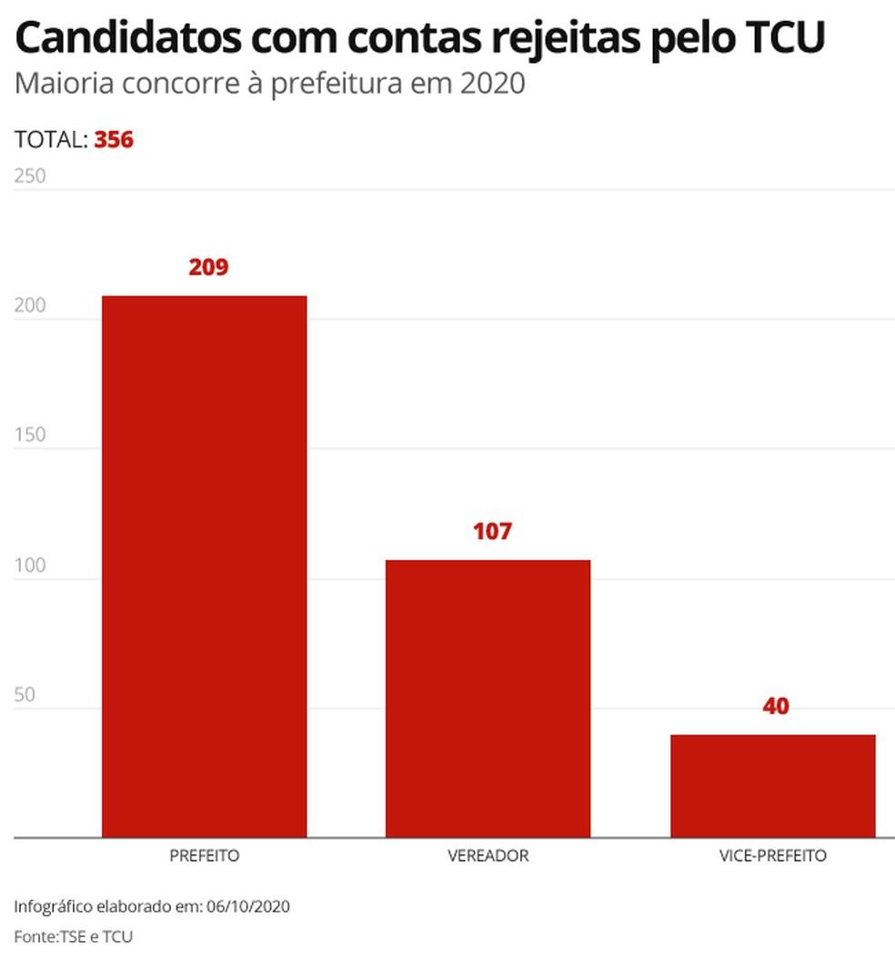 Candidatos com contas reprovadas pelo TCU nas eleições municipais de 2020 — Foto: Juliane Souza / G1