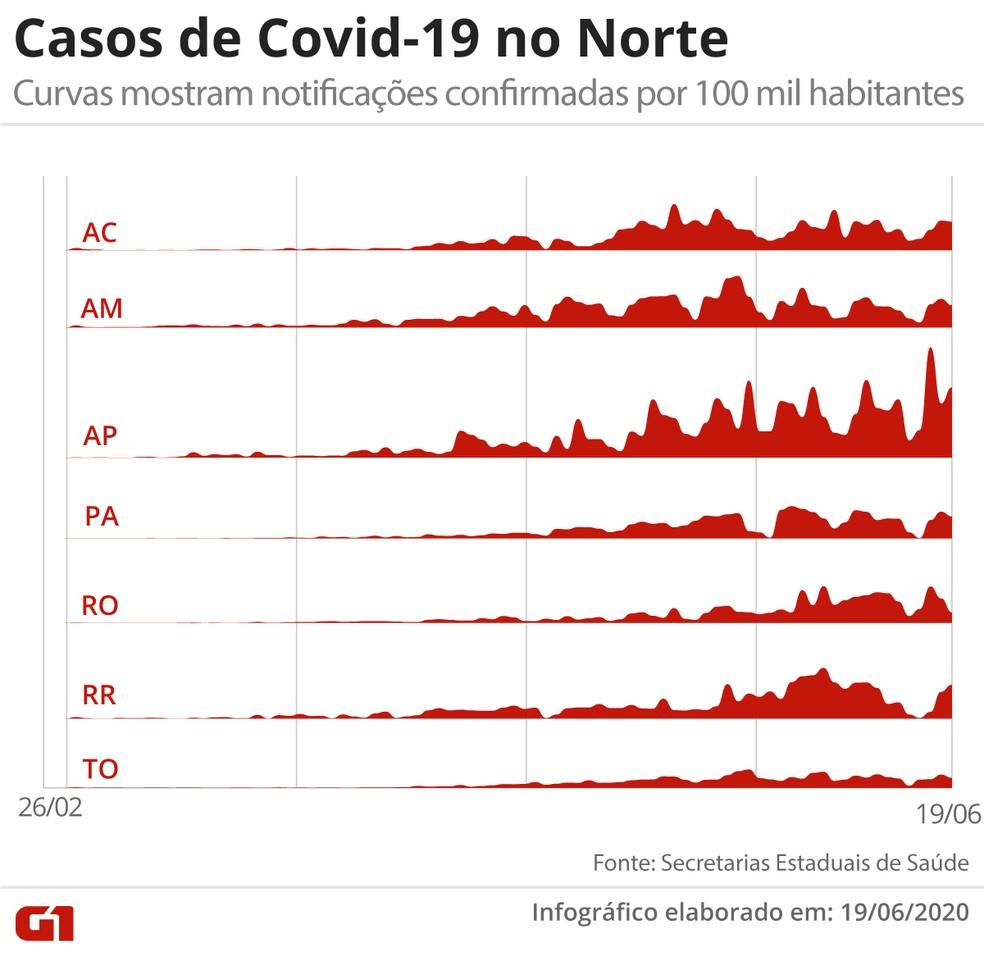 Casos de Covid-19 no Norte, em visualização que mostra o total de contaminados confirmados por 100 mil habitantes — Foto: Arte/G1