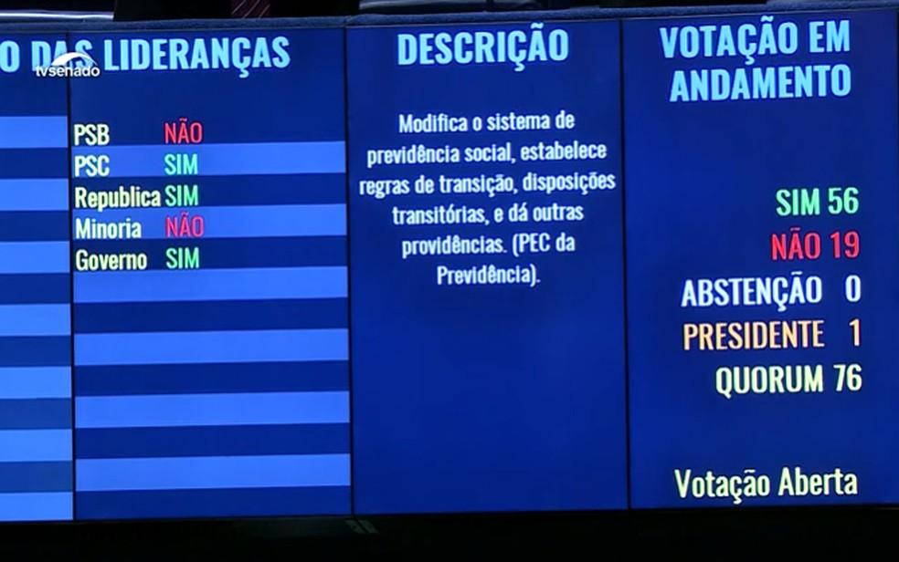 Painel com resultado da votação da reforma da Previdência no Senado — Foto: Reprodução/TV Senado
