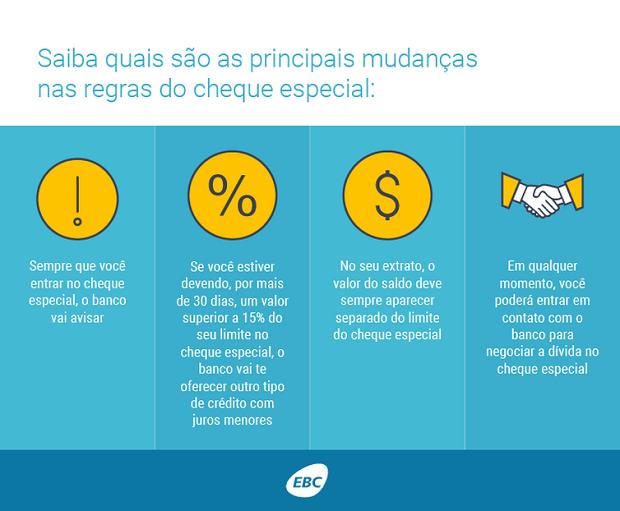 Cheque_Especial Mudança Regras (Foto: Divulgação EBC)