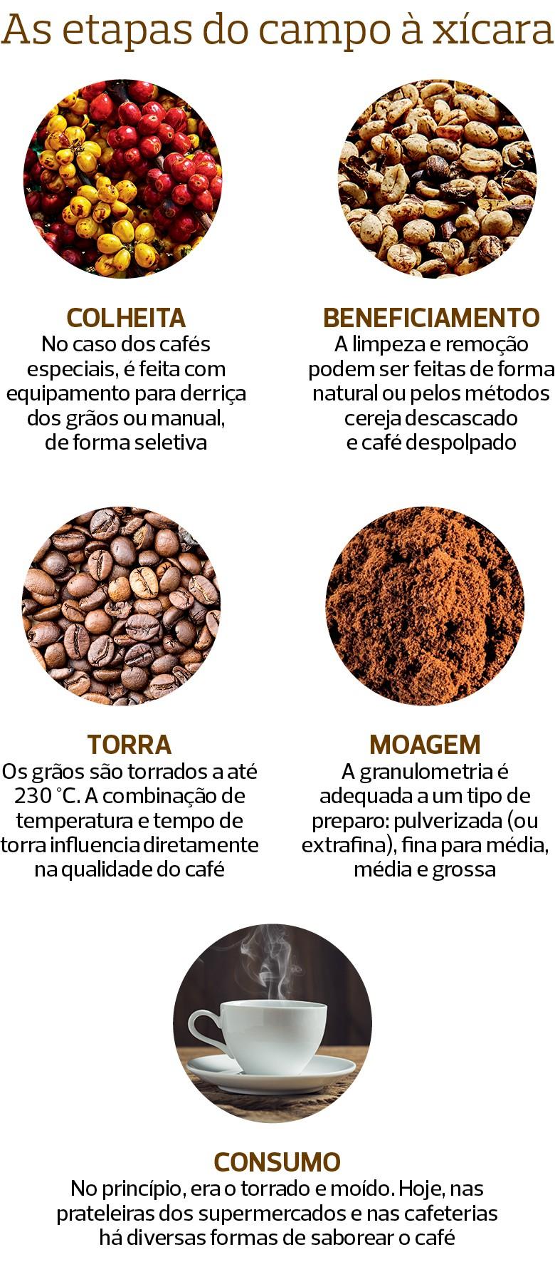 Café (Foto: Rogério Albuquerque/Ed. Globo)