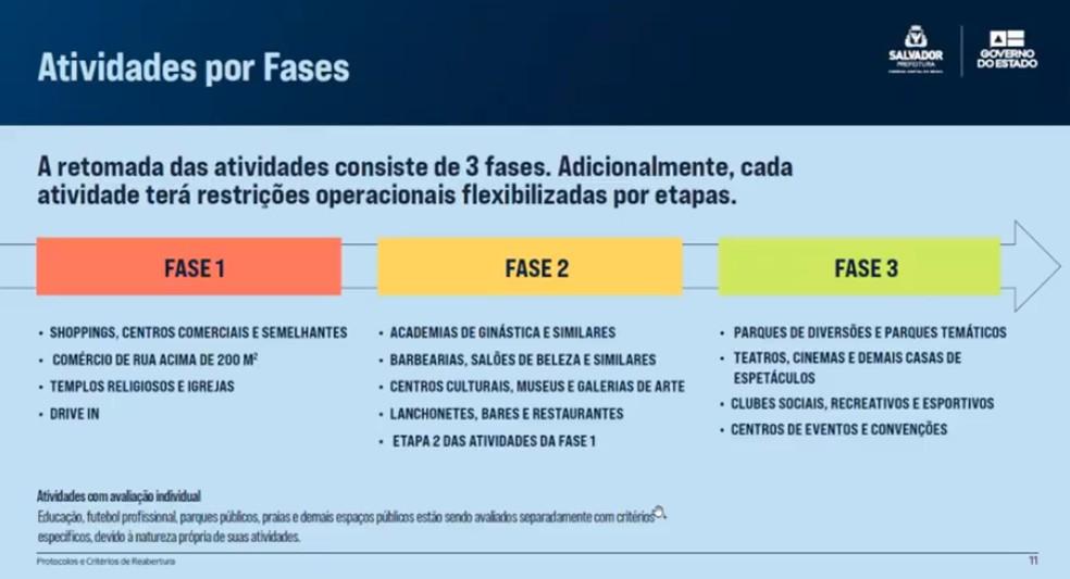 Fases do plano de retomada das atividades apresentado na Bahia — Foto: Reprodução / Youtube