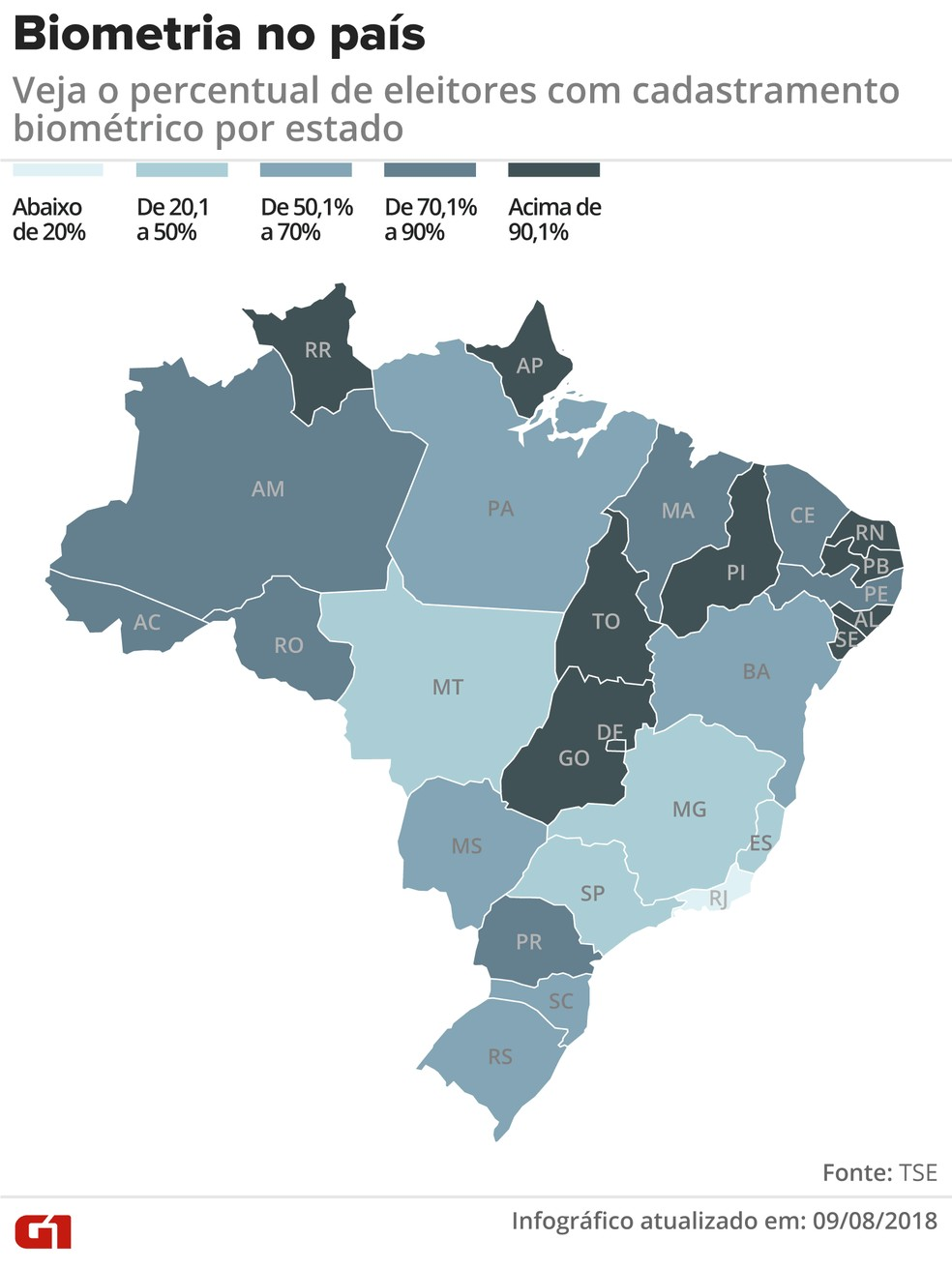Veja o percentual de eleitores com cadastramento biométrico por estado — Foto: Claudia Peixoto/G1