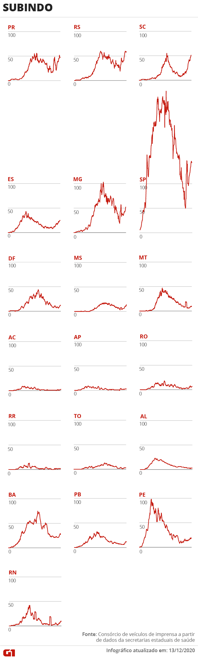 Casos e mortes por coronavírus no Brasil em 14 de dezembro, segundo consórcio de veículos de imprensa (atualização das 13h)