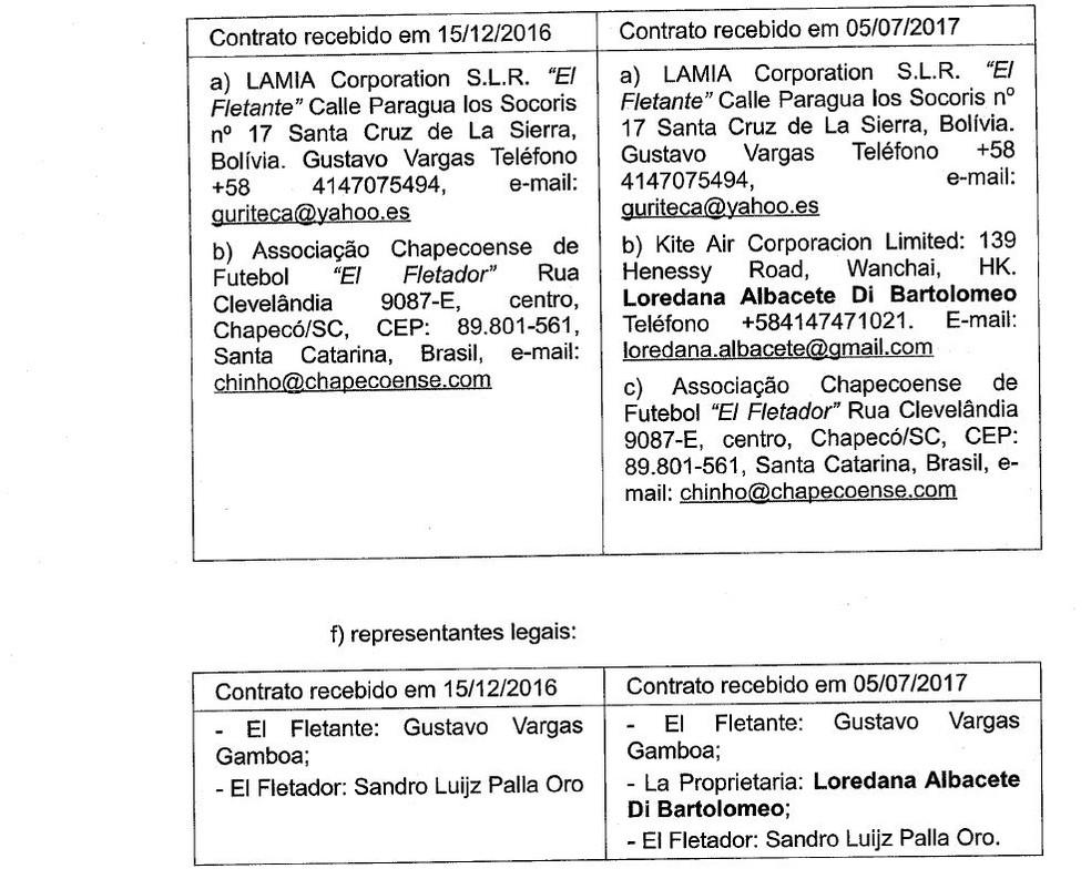 Contrato para fretamento do avião da Chapecoense (Foto: Reprodução)