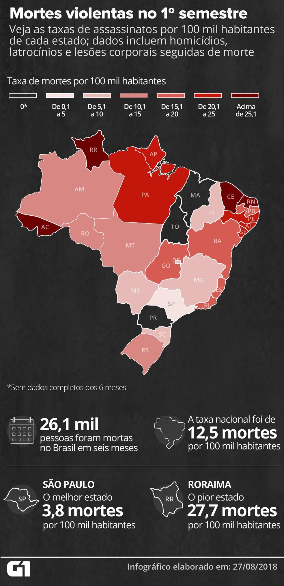 Veja as taxas de assassinatos por 100 mil habitantes de cada estado; dados incluem homicídios, latrocínios e lesões corporais seguidas de morte (Foto: Igor Estrella/Arte)