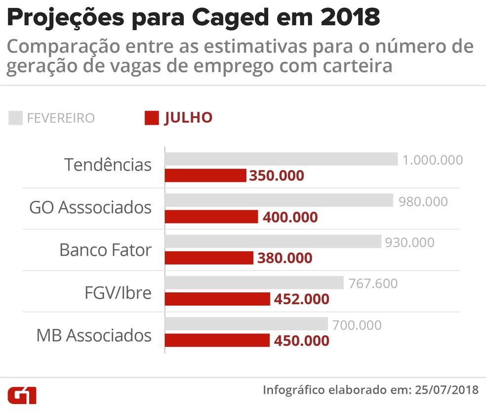 Projeções para Caged em 2018 (Foto: Infografia: Igor Estrella/G1)