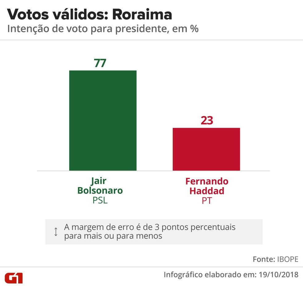 Pesquisa Ibope - 2º turno - Roraima - votos válidos no estado — Foto: Arte/G1