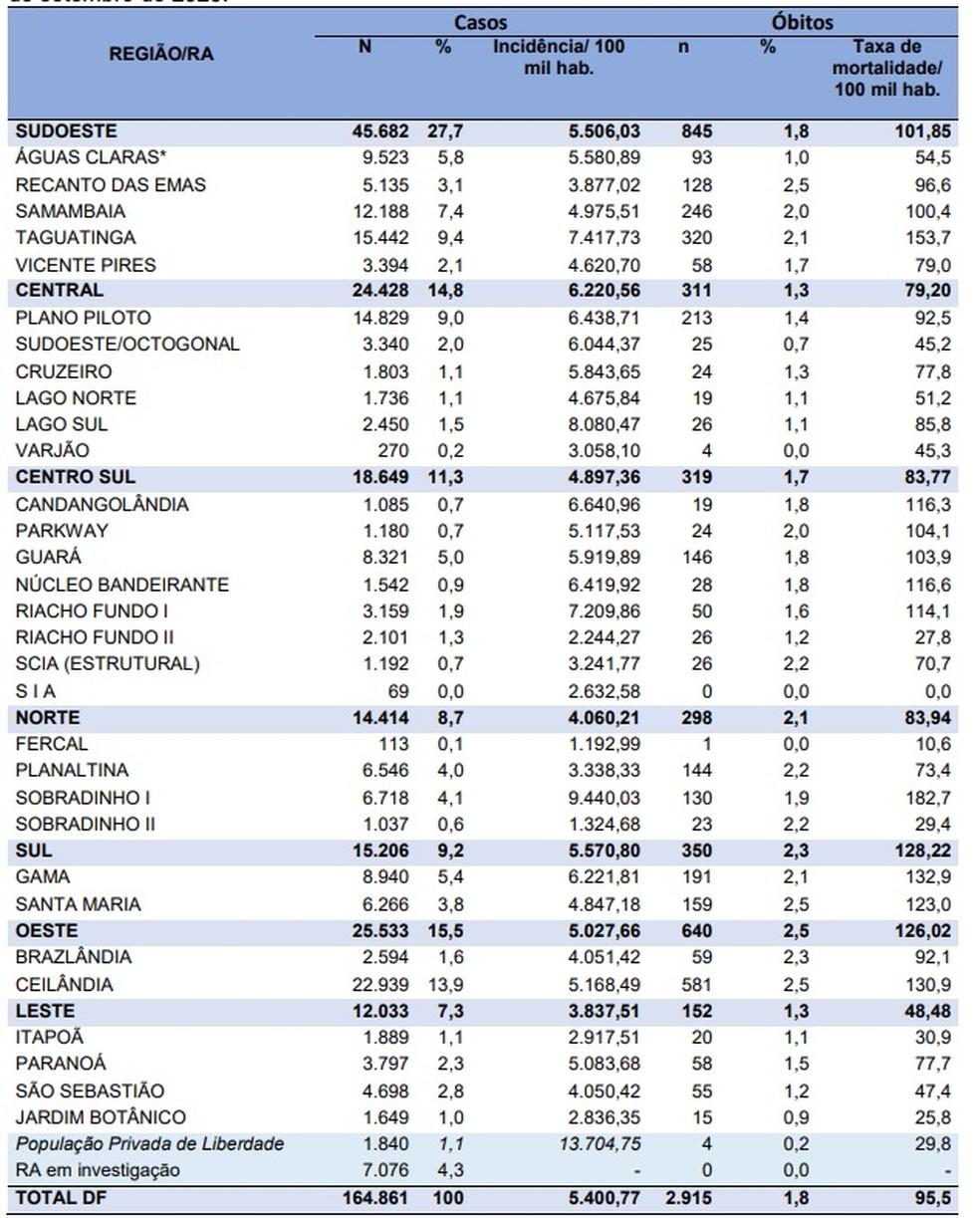 Casos de coronavírus por região do DF, em 25 de setembro — Foto: SES-DF/Reprodução