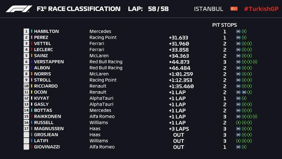 Resultado final do GP da Turquia de Fórmula 1 — Foto: Reprodução/FOM