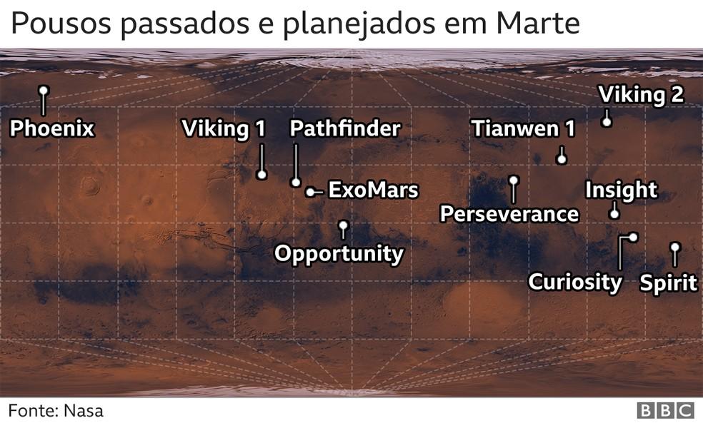 Pousos passados e planejados em Marte — Foto: BBC