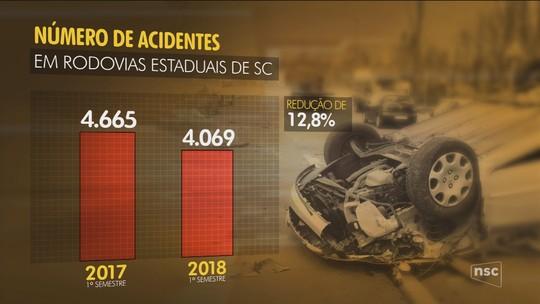 Cai número de mortes nas rodovias estaduais de SC no primeiro semestre